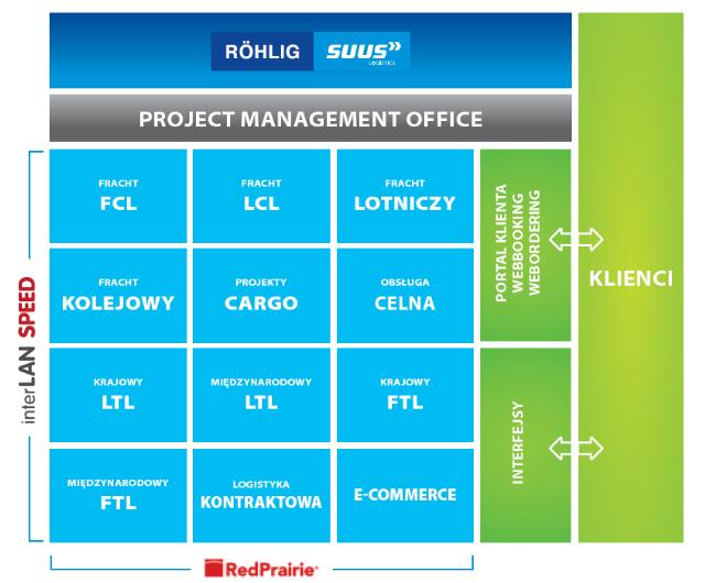 rozwiazania_IT__ROHLIG_SUUS_Logistics.PNG